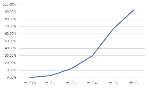 40代の完走タイムの割合