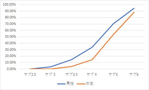 40代の完走タイムの割合(男女別)