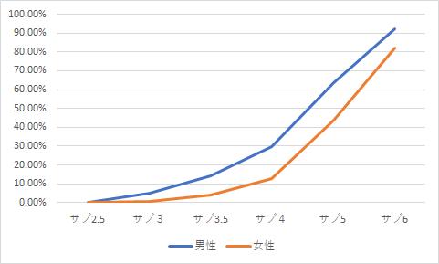 30代 マラソンタイム(男女)