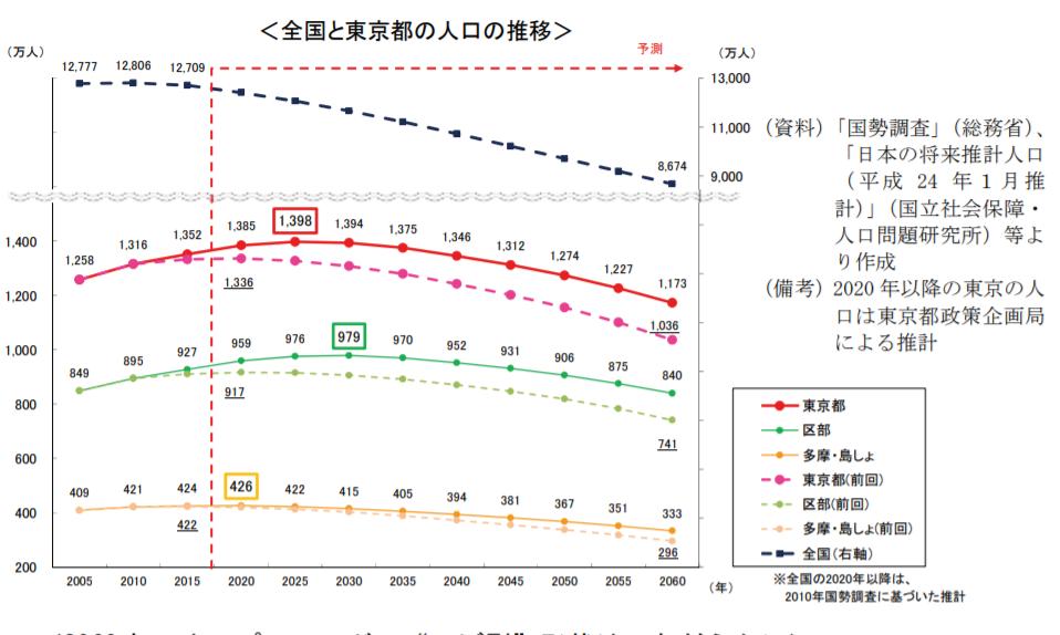 全国と東京の人口の推移