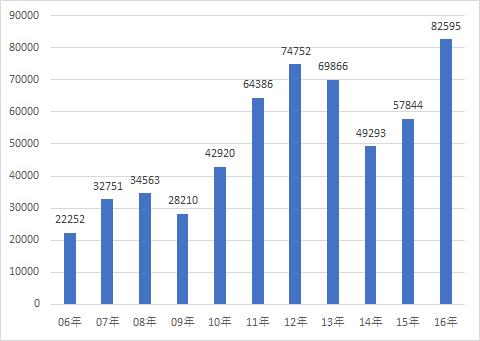 首都圏 中古ワンルームマンション流通数