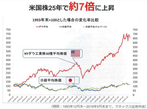 米国株式25年で7倍