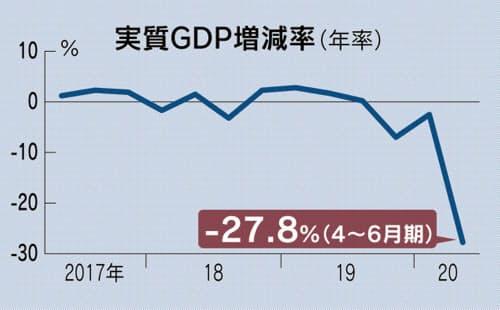 GDP実質27.8%減