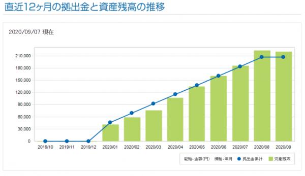 iDeCo直近12か月の推移