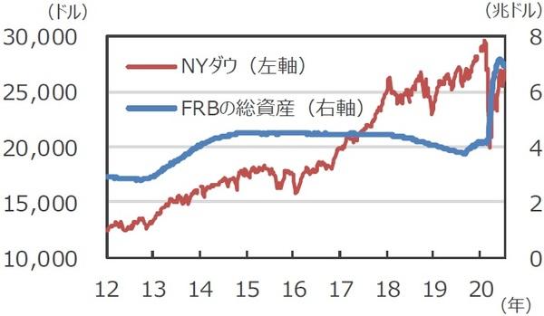 NYダウとFRB資産残高