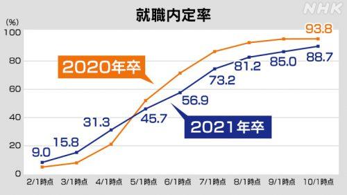 2021年卒の内定率