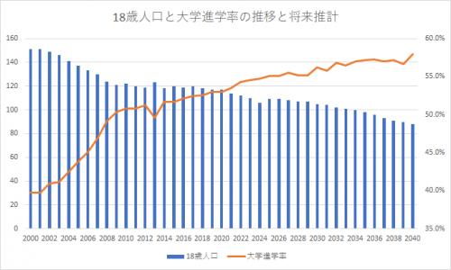 18歳人口と大学進学率の推移と将来推計