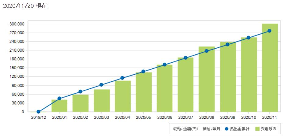 2020年11月までのiDeCo推移