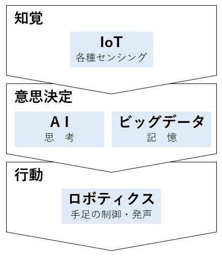 AIのプロセス