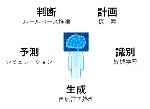 AIの基礎知識
