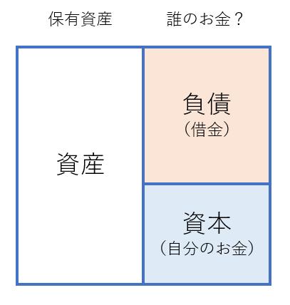 計算書の貸借対照表の見方