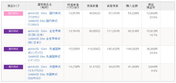 iDeCo14か月目の運用実績