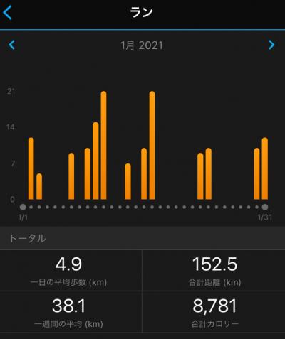 ウルトラマラソンサブテン3か月目