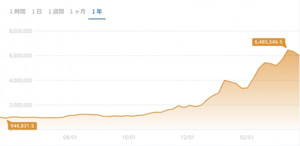 ビットコイン投資チャート