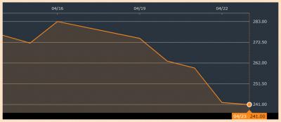 2021年4月ビットコイン投資の暴落の背景