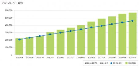 iDeCo(イデコ)の運用2年目(19か月目)の実績