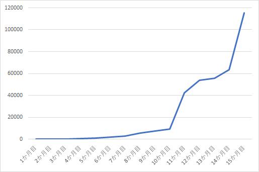 ブログで10万円達成するには記事数はどのくらい必要なの?